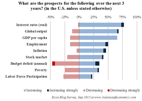 Sep2013_Prospects_EconBlog